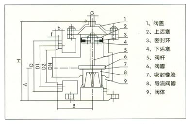 是液压自动控制阀门,其性能特点如下:  1,工作平稳,在规定的使用压力图片